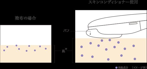 スキンコンディショナーのトリートメントモードを使用した場合の肌の図